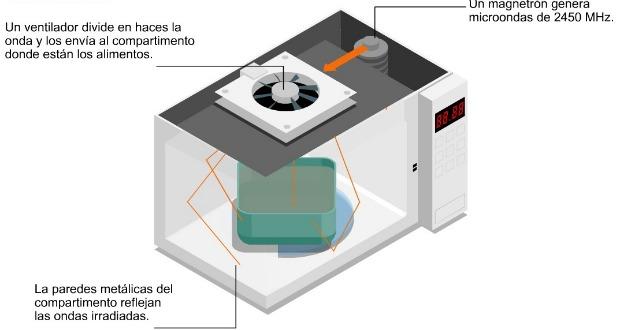 como funciona microondas 620+330